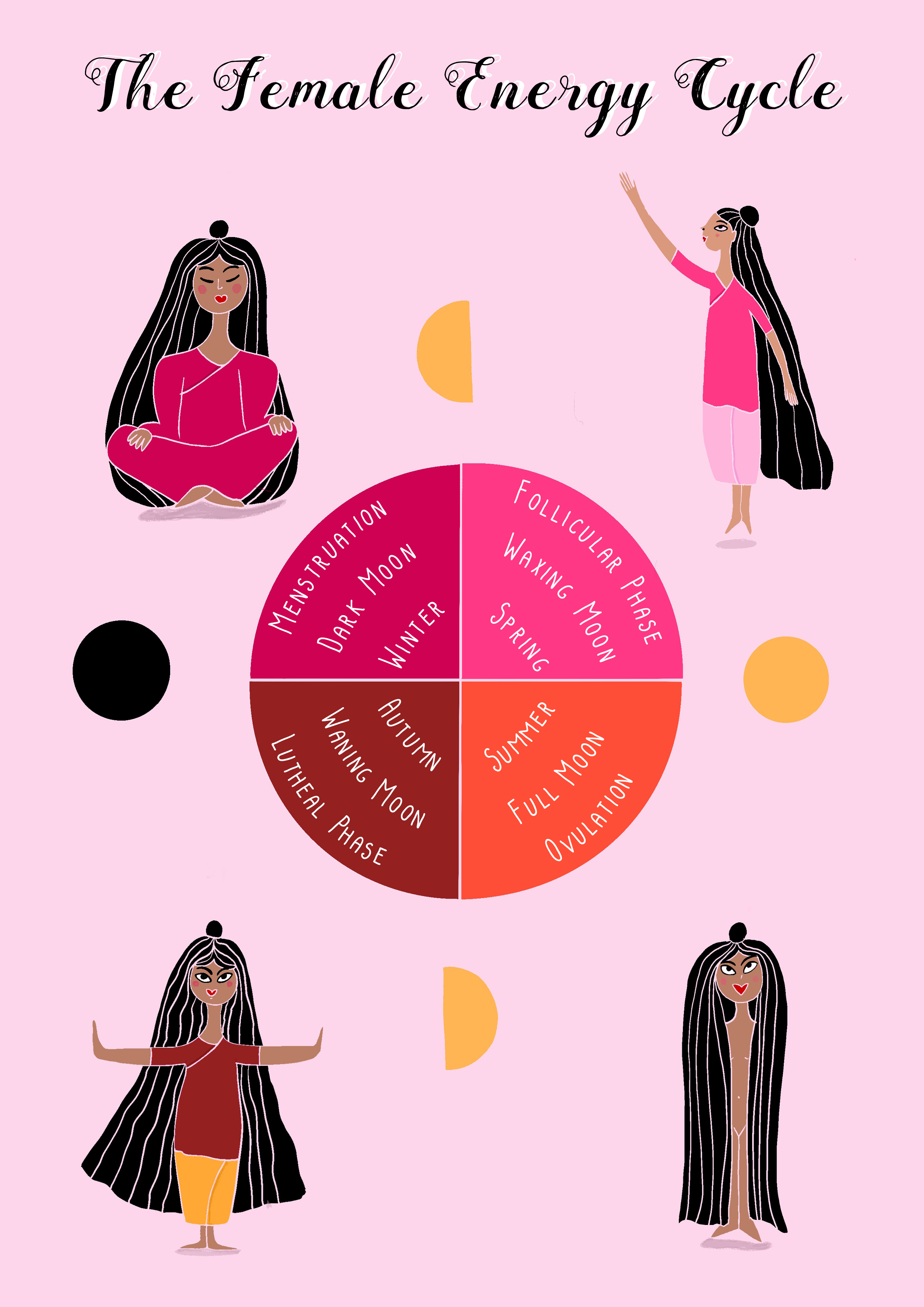 WombBliss_Female Energy Cycle_by Virginia Elena Patrone